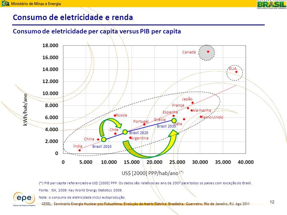 Consumo de eletricidade e renda