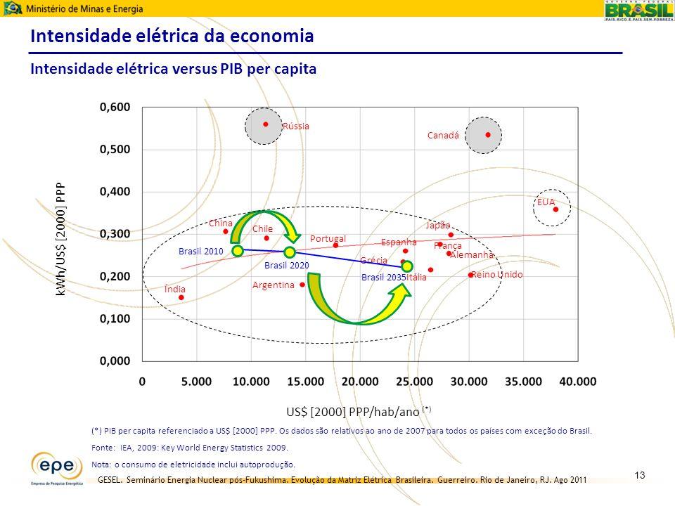 Intensidade elétrica da economia
