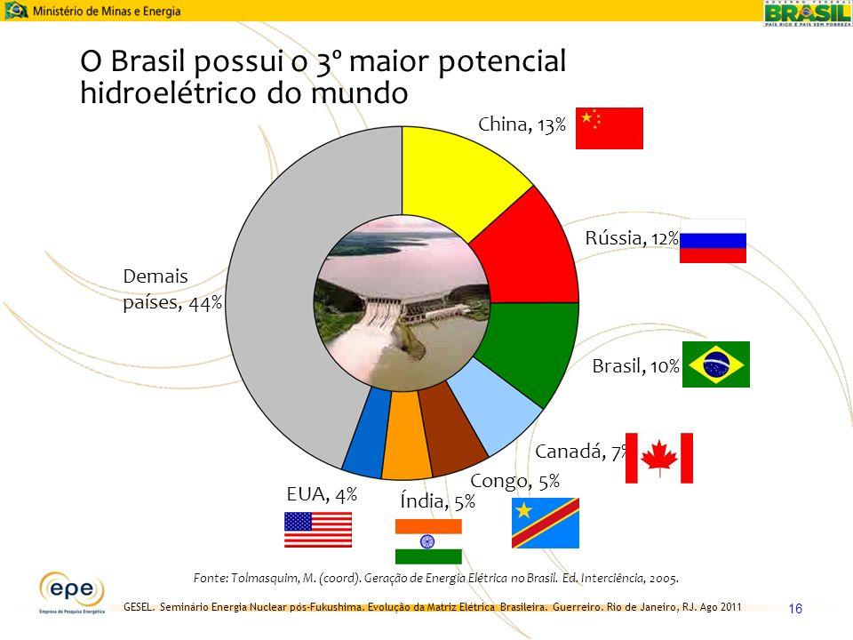 O Brasil possui o 3º maior potencial hidroelétrico do mundo