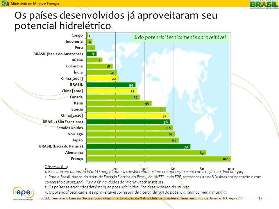 Os países desenvolvidos já aproveitaram seu potencial hidrelétrico