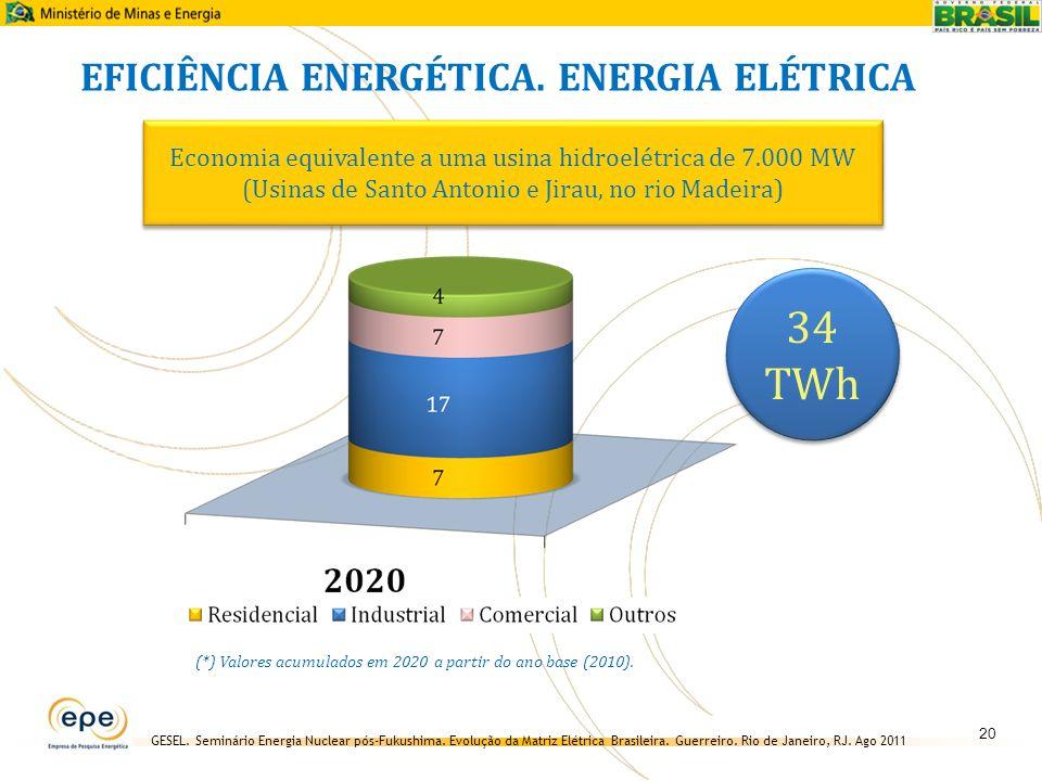 34 TWh EFICIÊNCIA ENERGÉTICA. ENERGIA ELÉTRICA