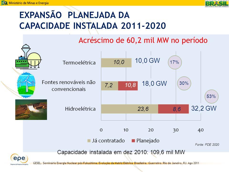 EXPANSÃO PLANEJADA DA CAPACIDADE INSTALADA 2011-2020