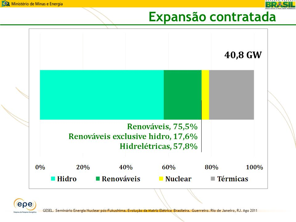 Expansão contratada 40,8 GW Renováveis, 75,5%