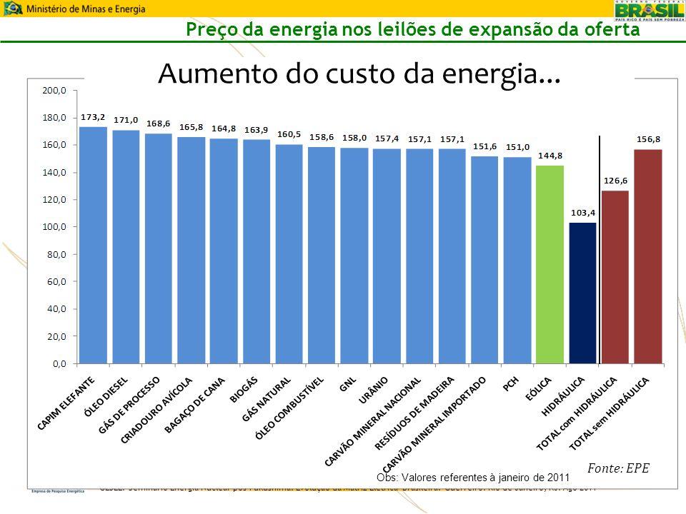 Aumento do custo da energia...