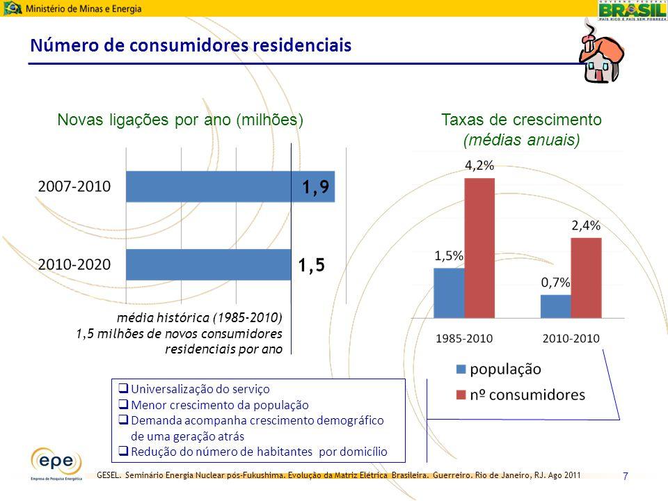 Número de consumidores residenciais