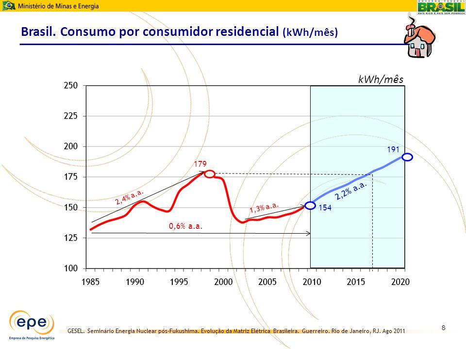 Brasil. Consumo por consumidor residencial (kWh/mês)