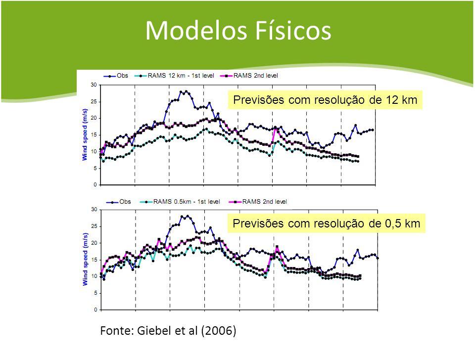 Modelos Físicos Fonte: Giebel et al (2006)