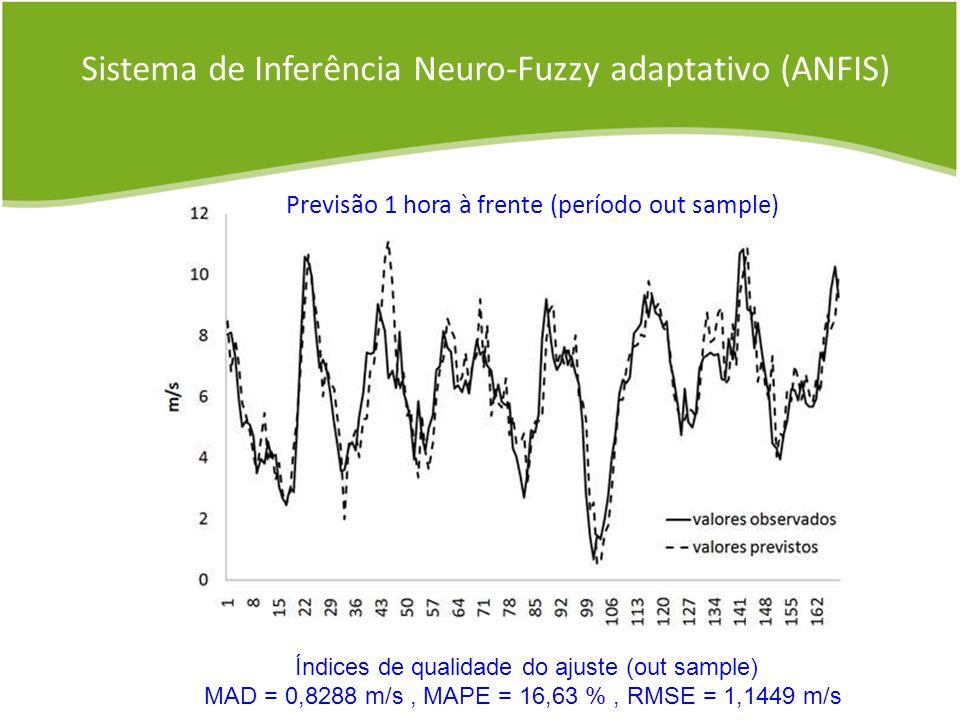 Sistema de Inferência Neuro-Fuzzy adaptativo (ANFIS)