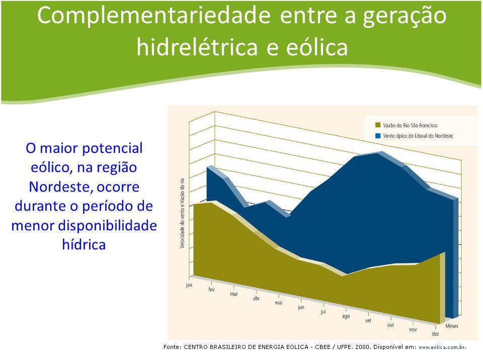 Complementariedade entre a geração hidrelétrica e eólica