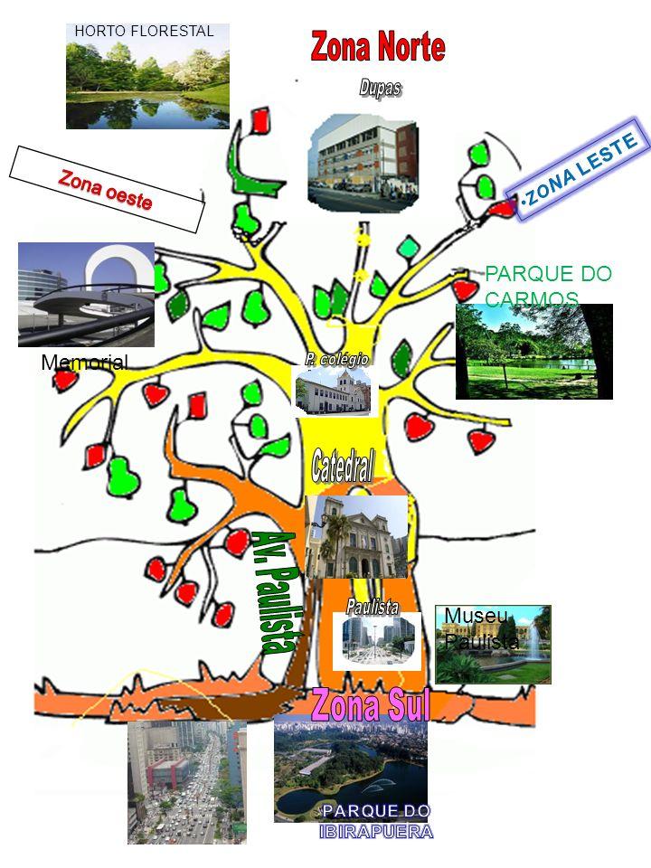 Zona Sul Zona Norte PARQUE DO CARMOS Memorial Av. Paulista