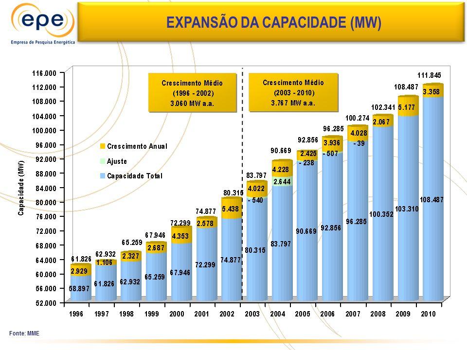 EXPANSÃO DA CAPACIDADE (MW)