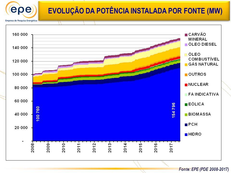 EVOLUÇÃO DA POTÊNCIA INSTALADA POR FONTE (MW)