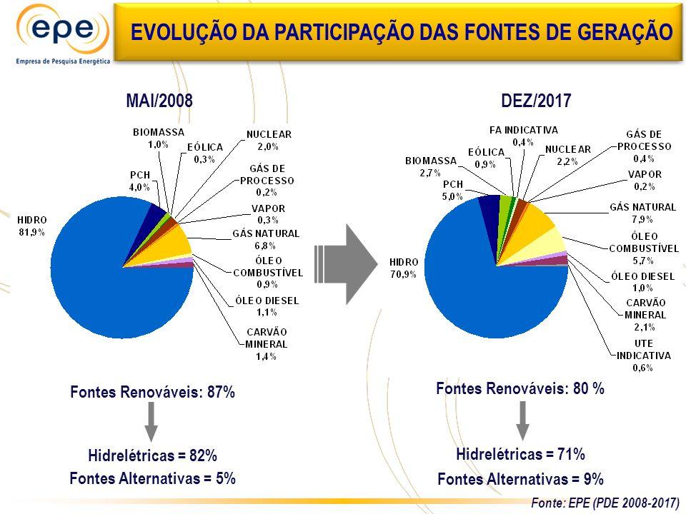 EVOLUÇÃO DA PARTICIPAÇÃO DAS FONTES DE GERAÇÃO