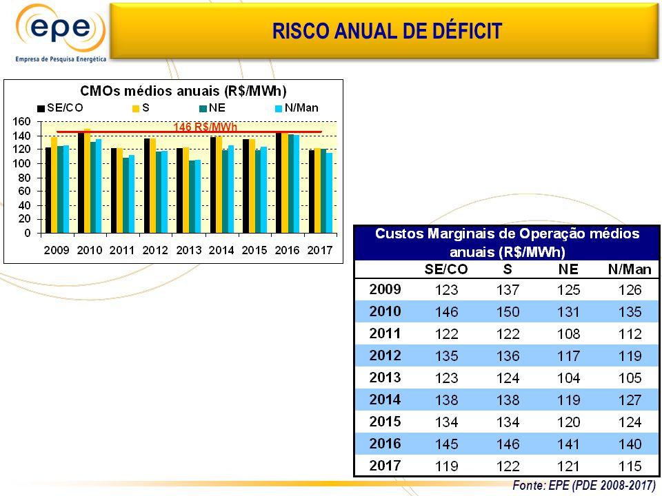 RISCO ANUAL DE DÉFICIT 146 R$/MWh Fonte: EPE (PDE 2008-2017)