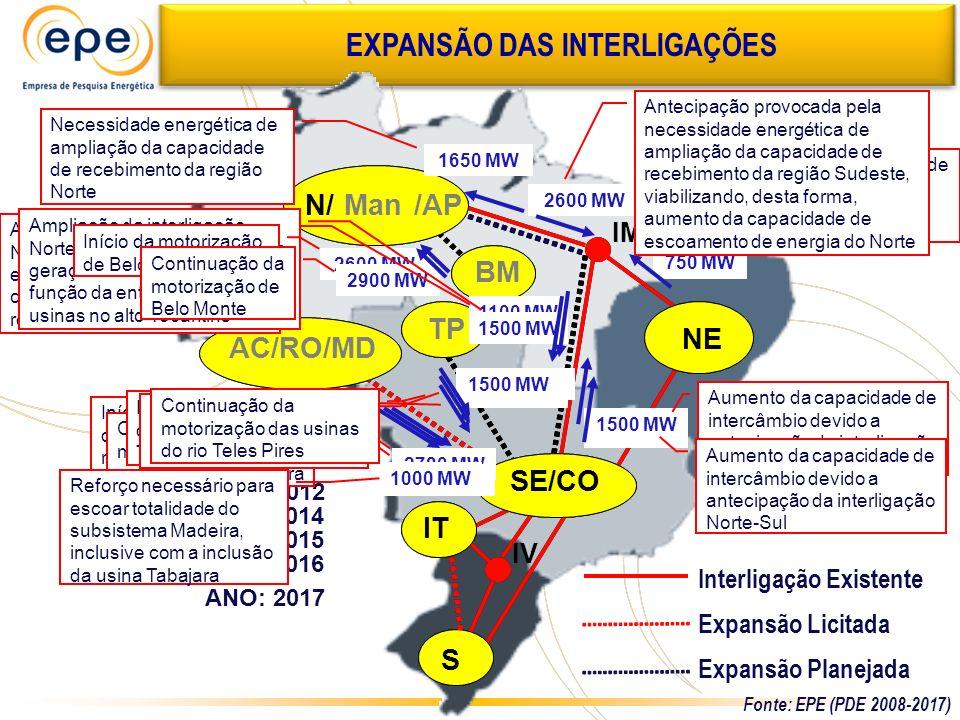 EXPANSÃO DAS INTERLIGAÇÕES