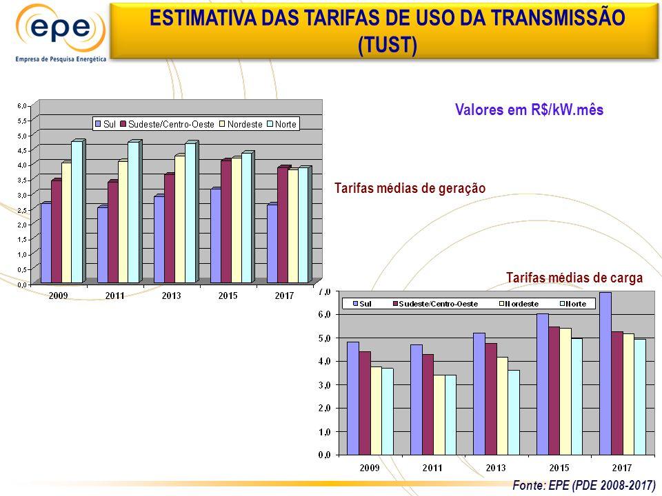 ESTIMATIVA DAS TARIFAS DE USO DA TRANSMISSÃO (TUST)