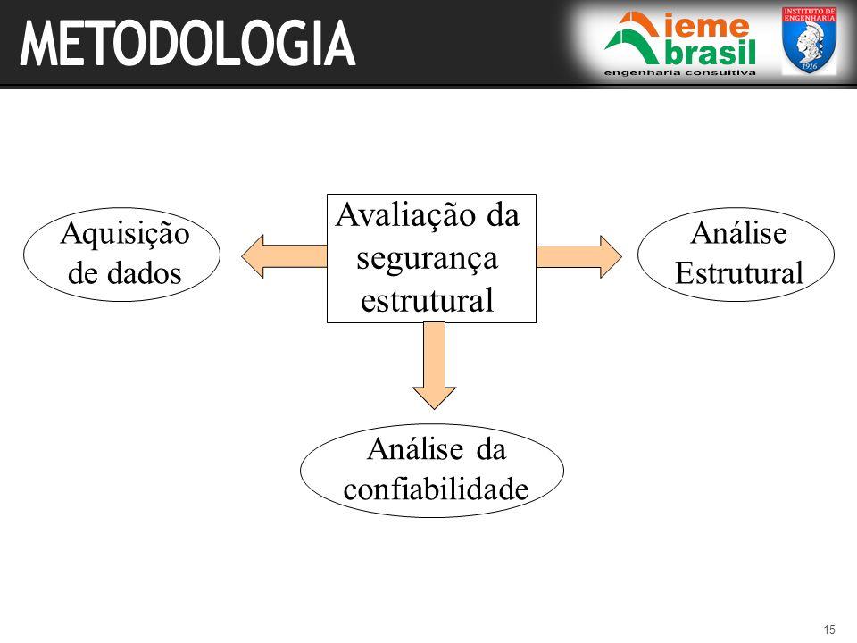 METODOLOGIA Avaliação da segurança estrutural Aquisição de dados