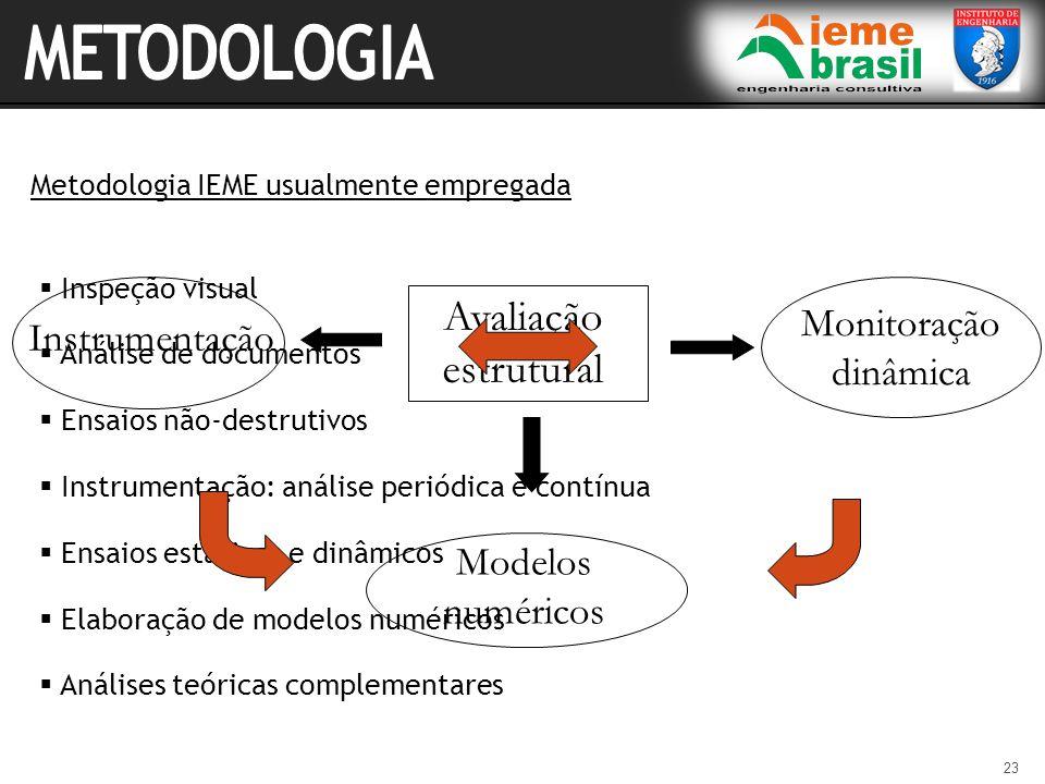METODOLOGIA Avaliação estrutural Monitoração dinâmica Instrumentação