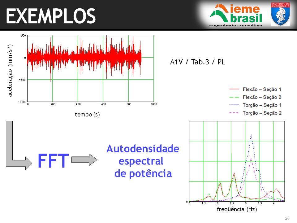 EXEMPLOS A1V / Tab.3 / PL aceleração (mm/s²) tempo (s) freqüência (Hz)