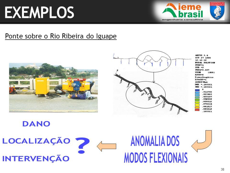 EXEMPLOS Ponte sobre o Rio Ribeira do Iguape ANOMALIA DOS