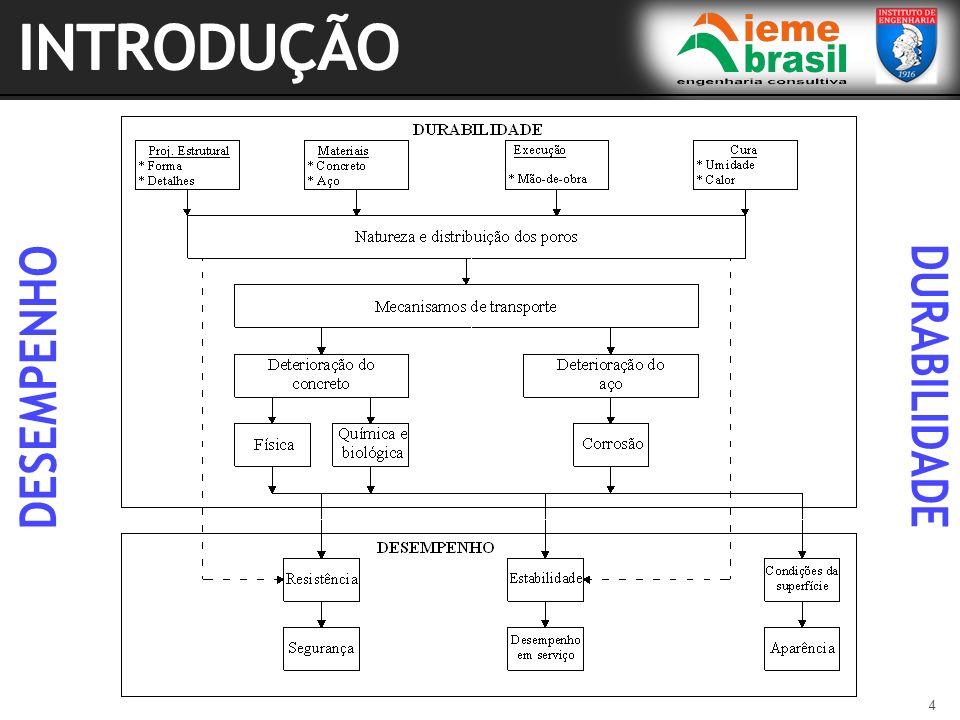 INTRODUÇÃO DESEMPENHO DURABILIDADE
