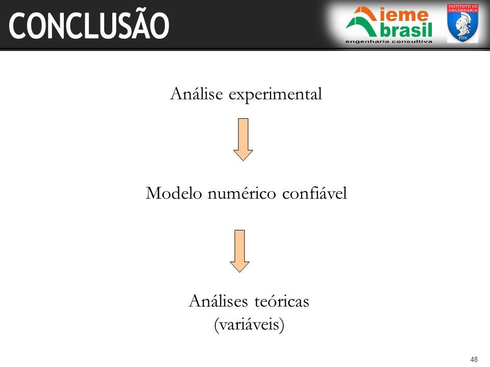 CONCLUSÃO Análise experimental Modelo numérico confiável