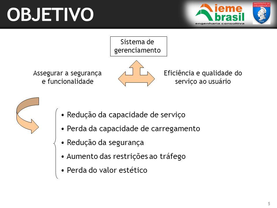OBJETIVO Redução da capacidade de serviço
