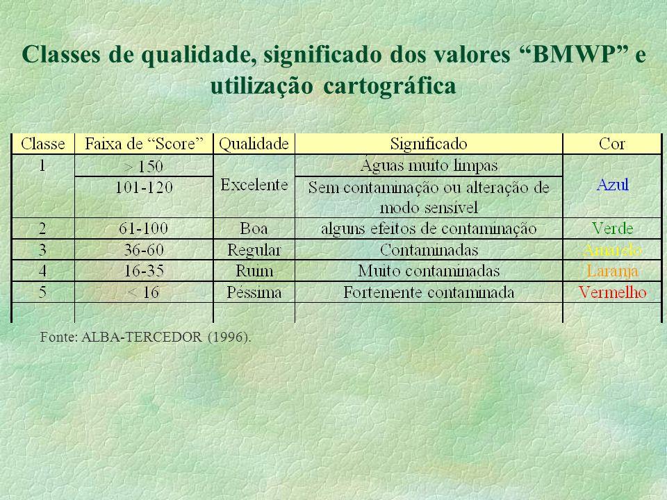 Classes de qualidade, significado dos valores BMWP e utilização cartográfica