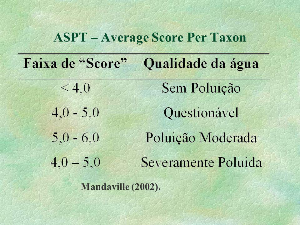 ASPT – Average Score Per Taxon