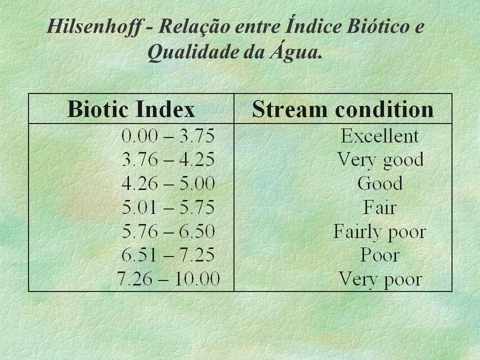 Hilsenhoff - Relação entre Índice Biótico e Qualidade da Água.