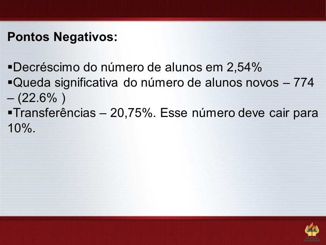 Pontos Negativos: Decréscimo do número de alunos em 2,54% Queda significativa do número de alunos novos – 774 – (22.6% )