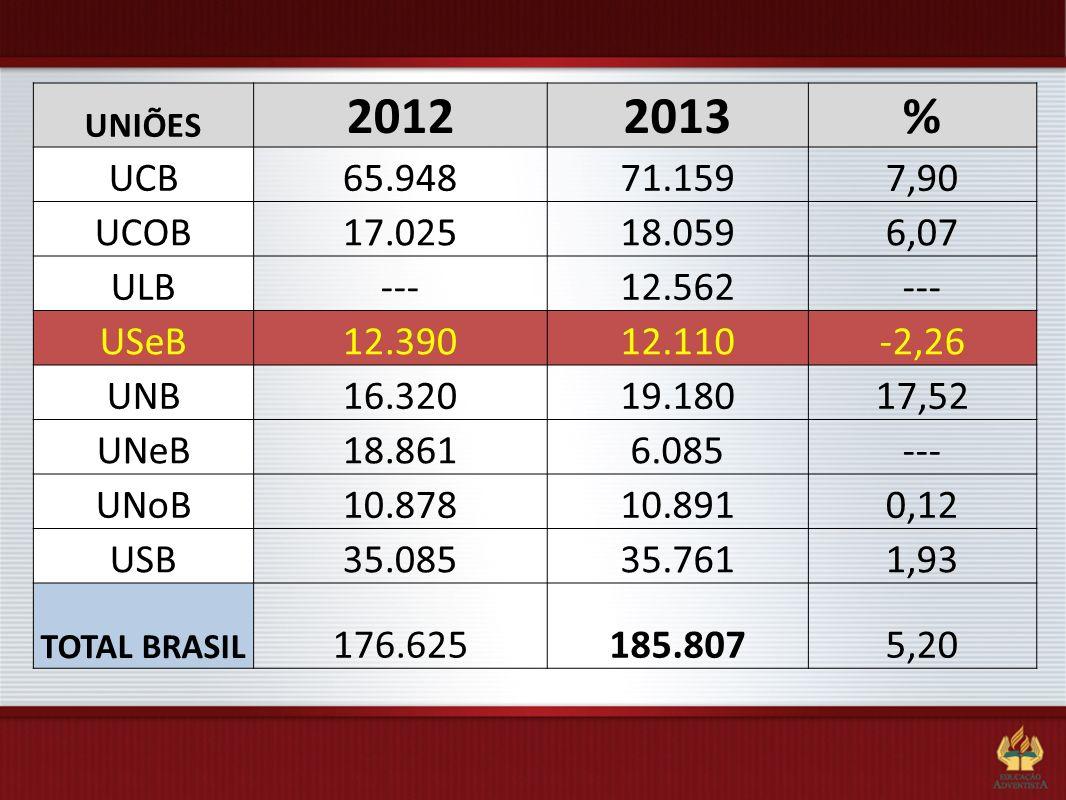 UNIÕES2012. 2013. % UCB. 65.948. 71.159. 7,90. UCOB. 17.025. 18.059. 6,07. ULB. --- 12.562. USeB. 12.390.