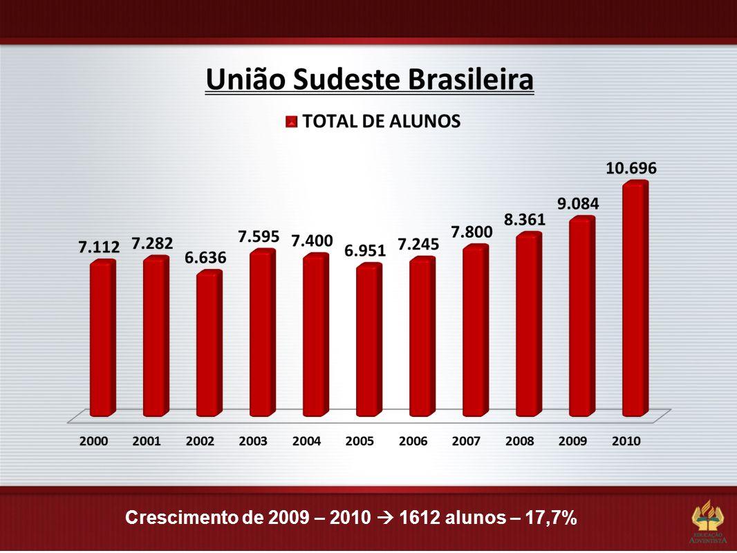 Crescimento de 2009 – 2010  1612 alunos – 17,7%