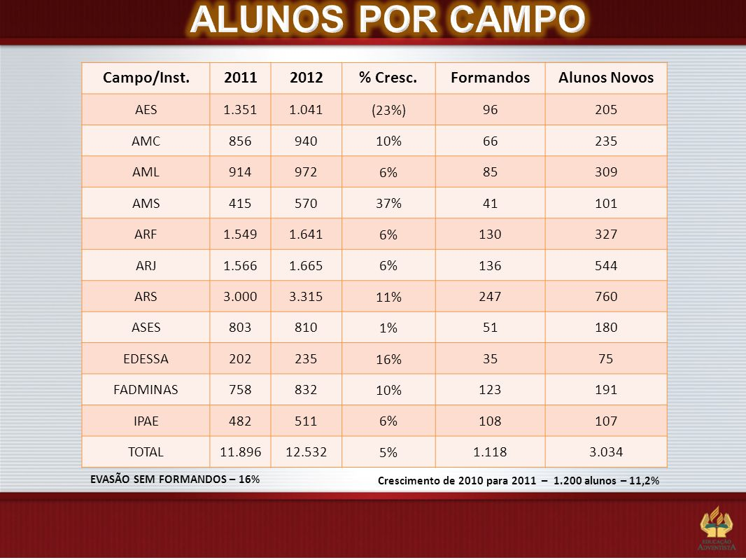 ALUNOS POR CAMPO Campo/Inst. 2011 2012 % Cresc. Formandos Alunos Novos