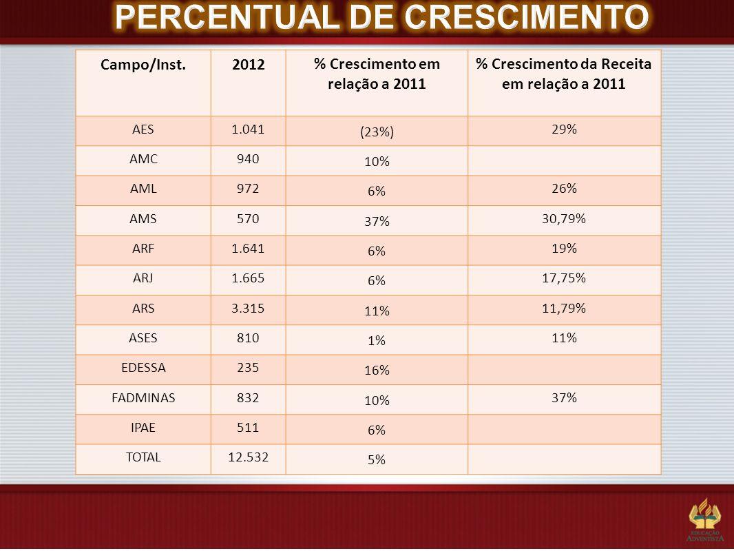 PERCENTUAL DE CRESCIMENTO