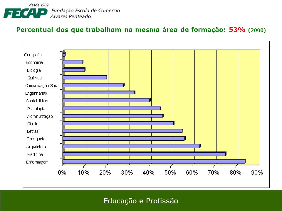 Percentual dos que trabalham na mesma área de formação: 53% (2000)