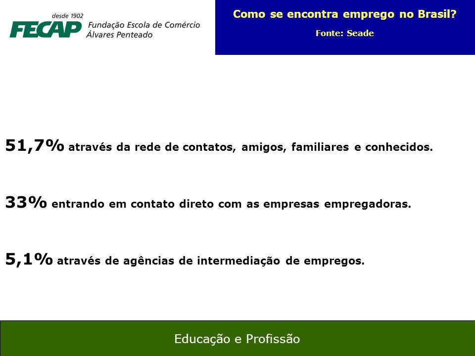 Como se encontra emprego no Brasil
