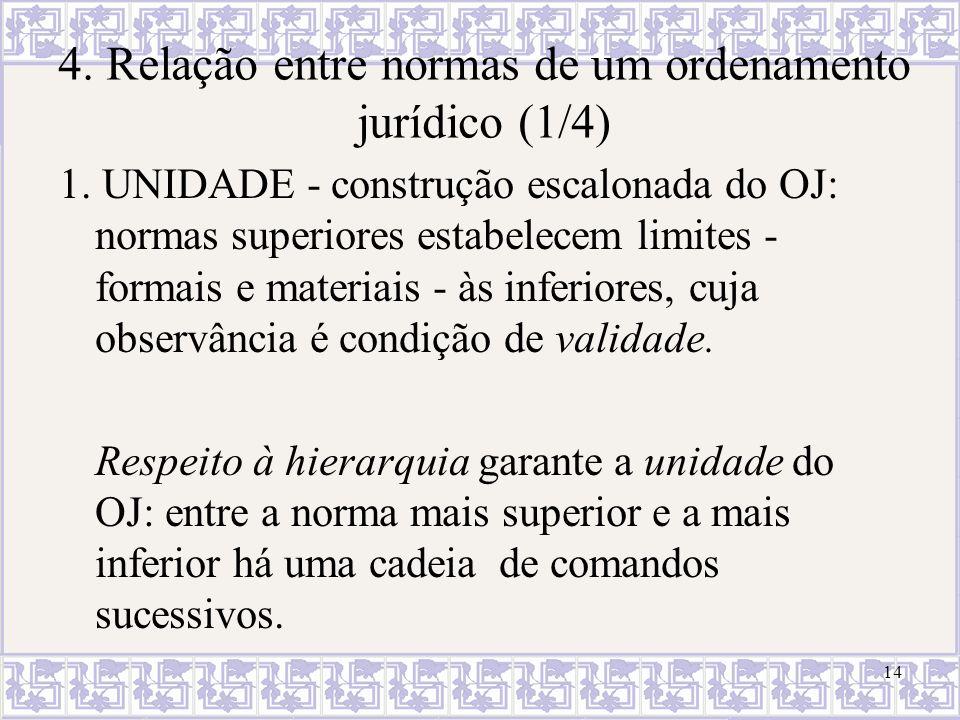 4. Relação entre normas de um ordenamento jurídico (1/4)