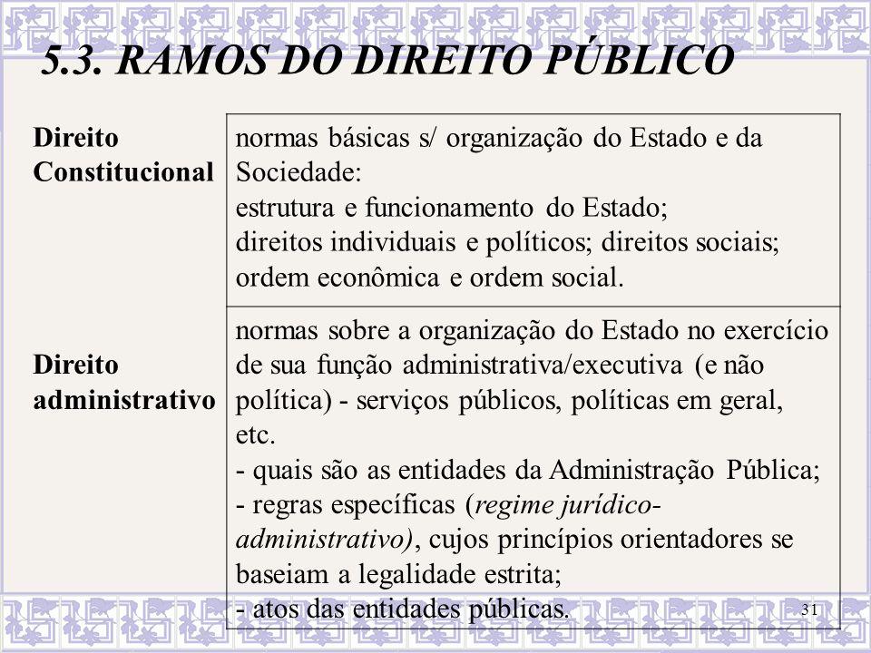 5.3. RAMOS DO DIREITO PÚBLICO