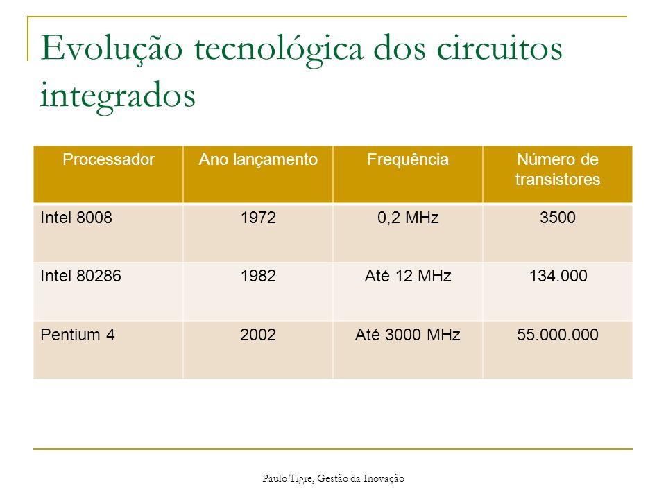 Evolução tecnológica dos circuitos integrados