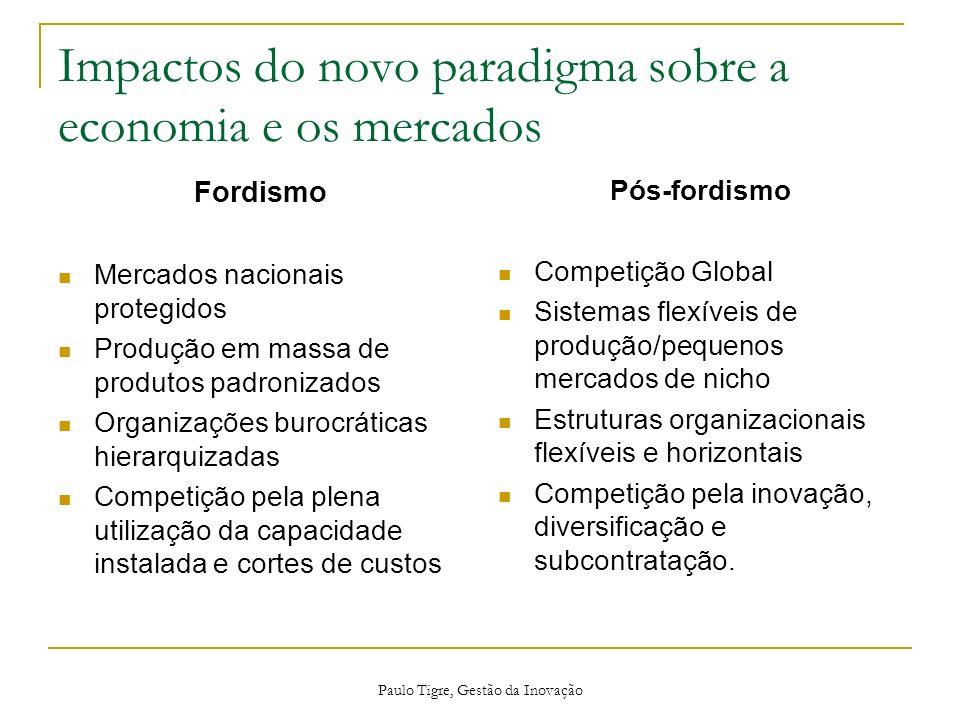 Impactos do novo paradigma sobre a economia e os mercados