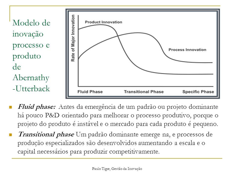 Modelo de inovação processo e produto de Abernathy-Utterback