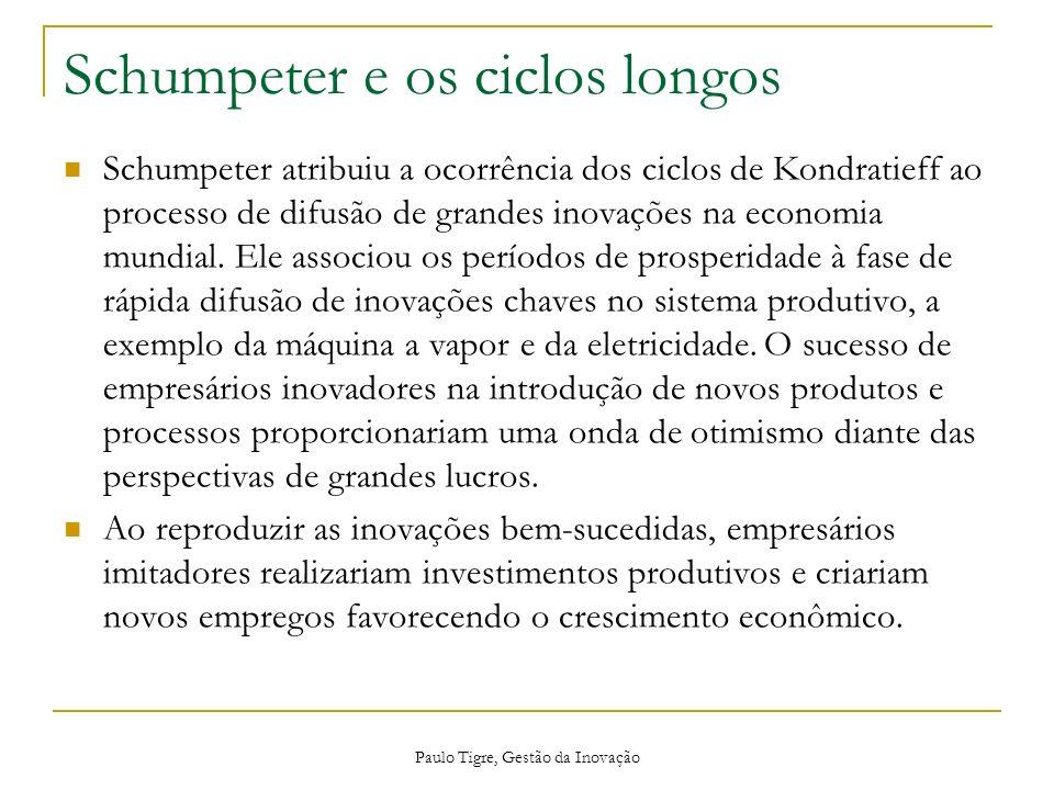 Schumpeter e os ciclos longos
