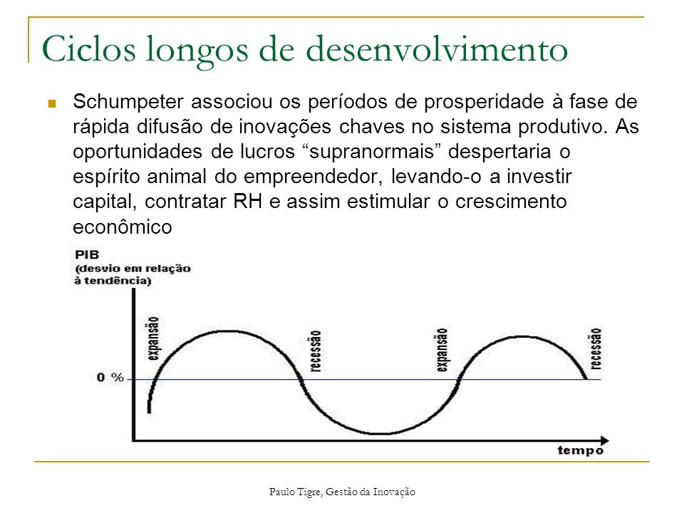 Ciclos longos de desenvolvimento