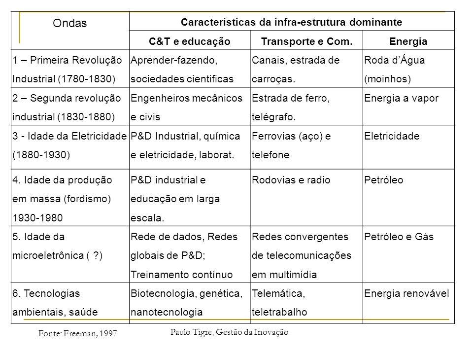 Características da infra-estrutura dominante