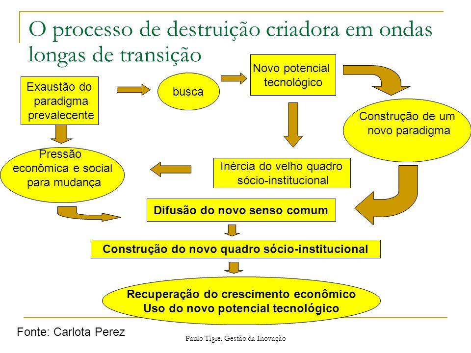 O processo de destruição criadora em ondas longas de transição
