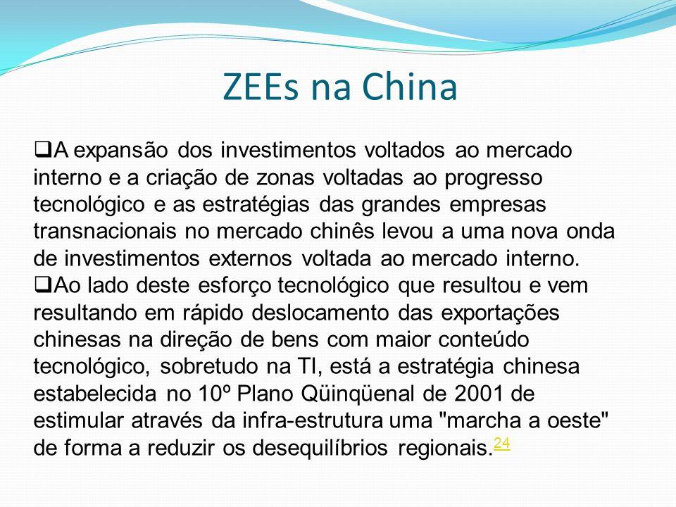ZEEs na China