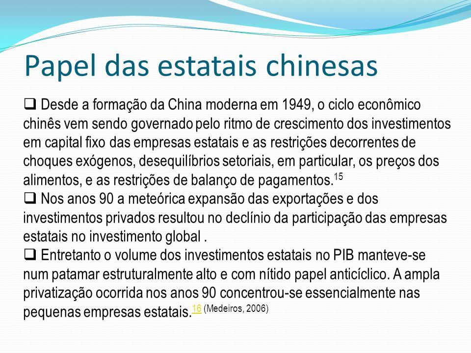 Papel das estatais chinesas