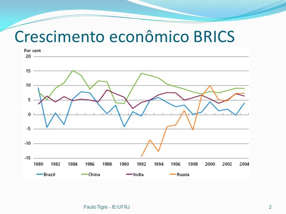 Crescimento econômico BRICS