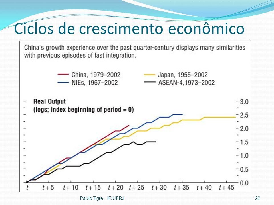 Ciclos de crescimento econômico